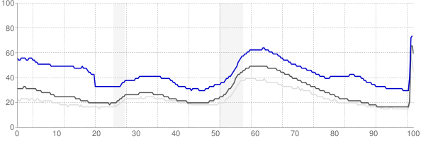 Bakersfield, California monthly unemployment rate chart
